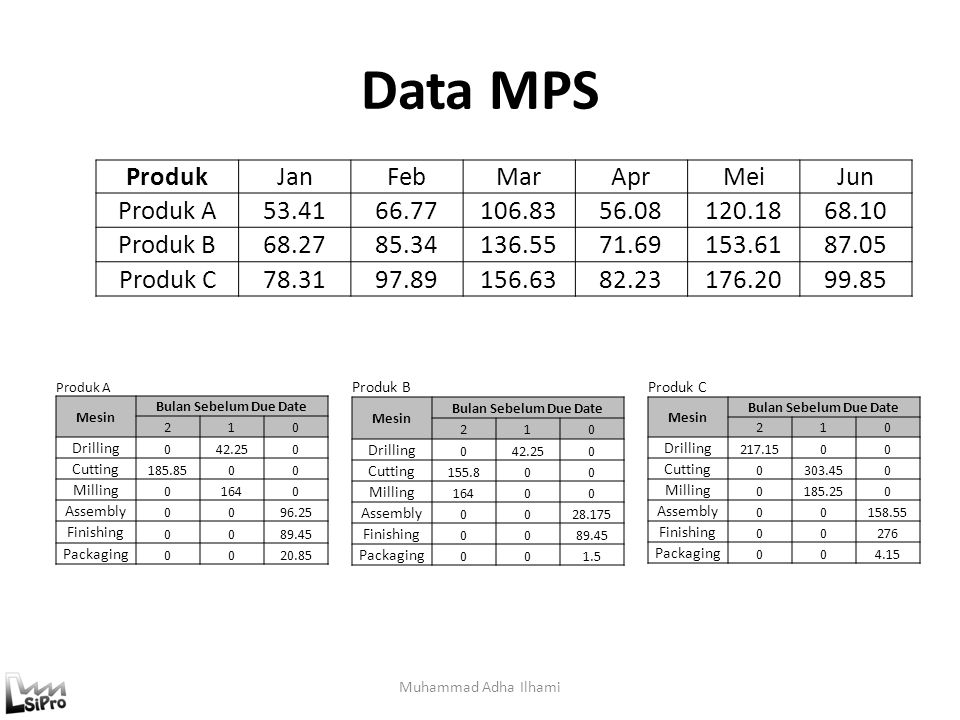 Data MPS Muhammad Adha Ilhami ProdukJanFebMarAprMeiJun Produk A53.4166.77106.8356.08120.1868.10 Produk B68.2785.34136.5571.69153.6187.05 Produk C78.31