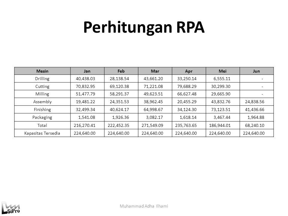 Perhitungan RPA Muhammad Adha Ilhami MesinJanFebMarAprMeiJun Drilling 40,438.03 28,138.54 43,661.20 33,250.14 6,555.11 - Cutting 70,832.95 69,120.38 7