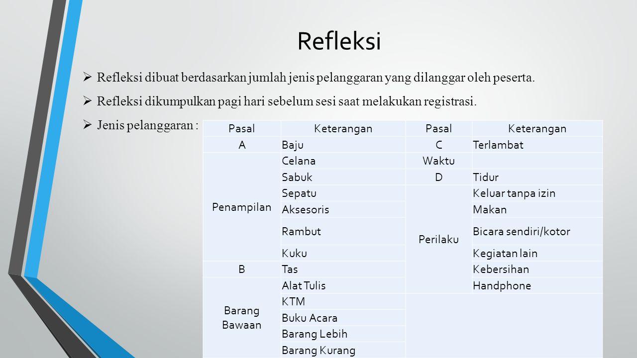 Refleksi  Refleksi dibuat berdasarkan jumlah jenis pelanggaran yang dilanggar oleh peserta.  Refleksi dikumpulkan pagi hari sebelum sesi saat melaku