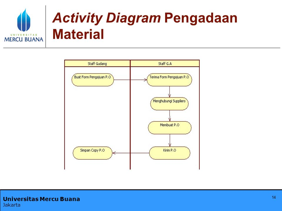 Universitas Mercu Buana Jakarta 14 Activity Diagram Pengadaan Material