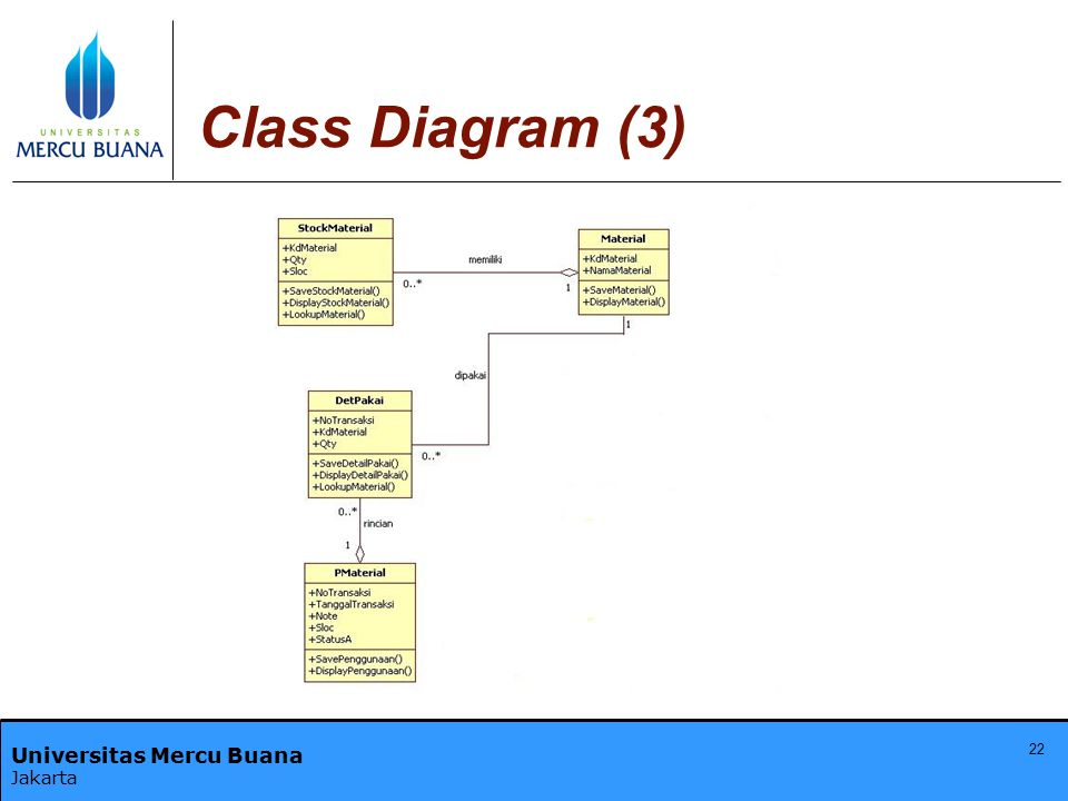 Universitas Mercu Buana Jakarta Class Diagram (3) 22