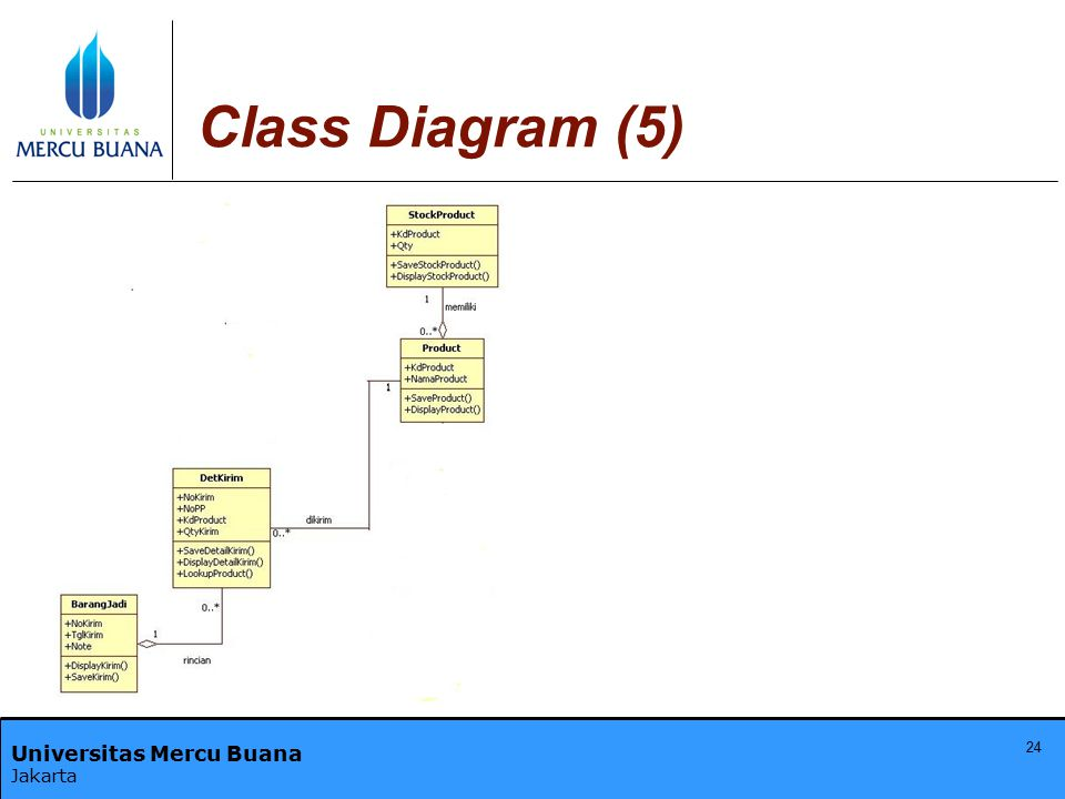Universitas Mercu Buana Jakarta Class Diagram (5) 24