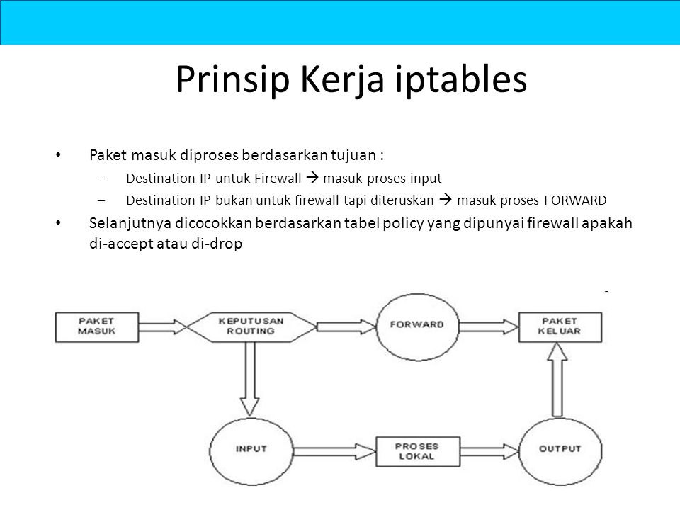 Sintaks IPTABLES Opsi 1.-A, menambah satu aturan baru ditempatkan pada posisi terakhir – iptables –A INPUT … 1.-D, menghapus rule iptables –D INPUT 1 iptables –D –s 202.154.178.2 … 2.-I, menambah aturan baru penempatan bisa disisipkan sesuai nomor iptables –I INPUT 3 –s 202.154.178.2 –j ACCEPT 3.-R, mengganti rule iptables –R INPUT 2 –s –s 202.154.178.2 –j ACCEPT 4.-F, menghapus seluruh rule iptables –F 5.-L, melihat Rule iptables -L