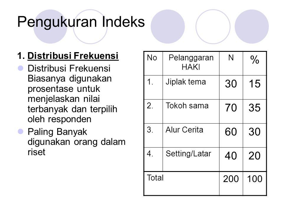 Pengukuran Indeks 1. Distribusi Frekuensi Distribusi Frekuensi Biasanya digunakan prosentase untuk menjelaskan nilai terbanyak dan terpilih oleh respo