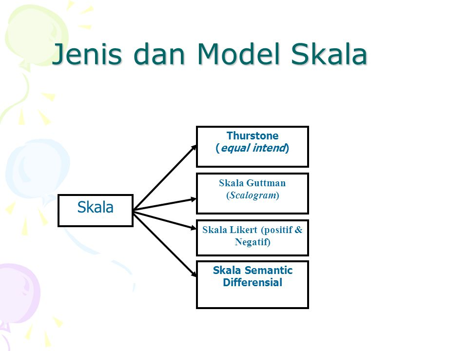 Jenis dan Model Skala Skala Thurstone (equal intend) Skala Guttman (Scalogram) Skala Likert (positif & Negatif) Skala Semantic Differensial