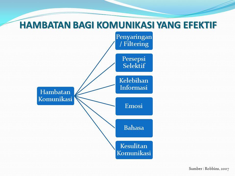 HAMBATAN BAGI KOMUNIKASI YANG EFEKTIF Hambatan Komunikasi Penyaringan / Filtering Persepsi Selektif Kelebihan Informasi EmosiBahasa Kesulitan Komunika