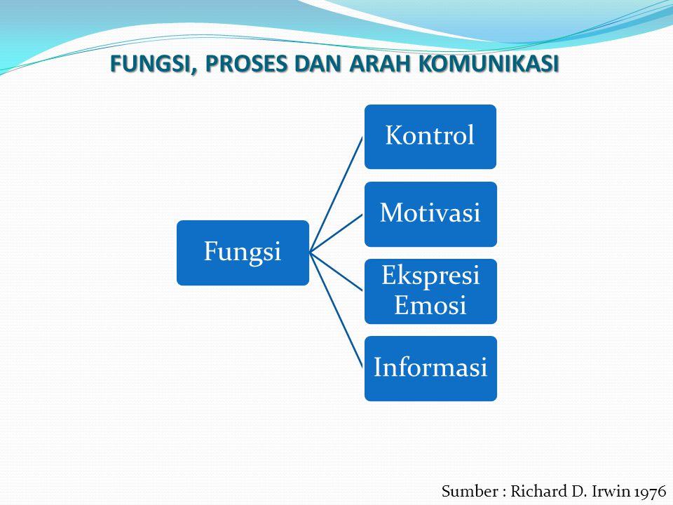 FUNGSI, PROSES DAN ARAH KOMUNIKASI FungsiKontrolMotivasi Ekspresi Emosi Informasi Sumber : Richard D. Irwin 1976