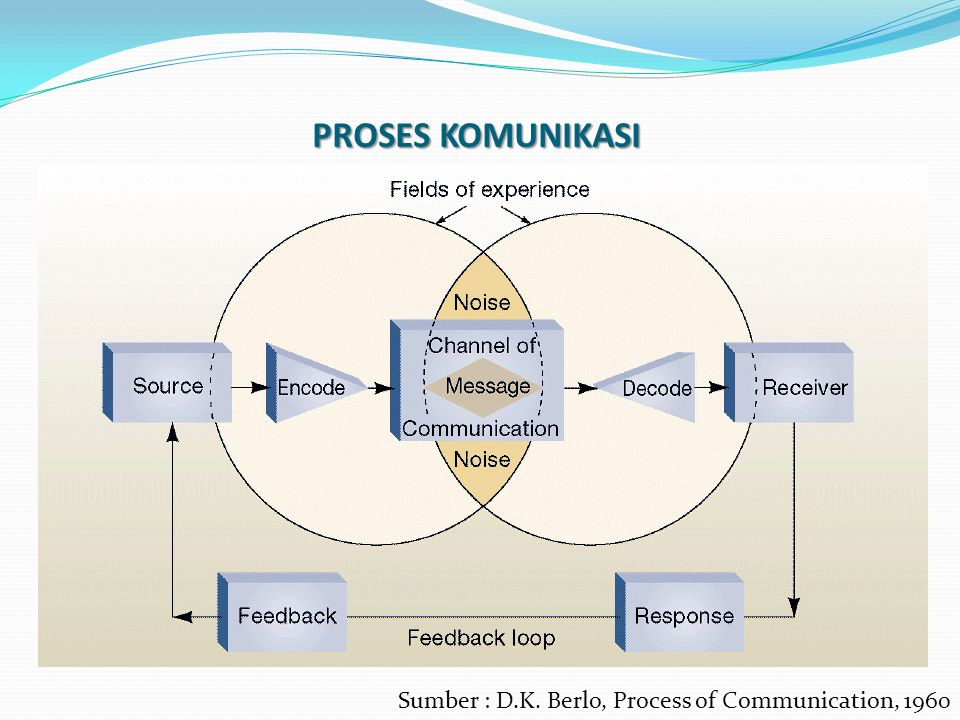 Arah Komunikasi Ke BawahKe Atas Lateral (horizontal) Contoh : Instruksi, Arahan kerja,Informasi kebijakan dan prosedur kerja Contoh : Feedback, Kuesioner Contoh : Antar Individu yang setara.