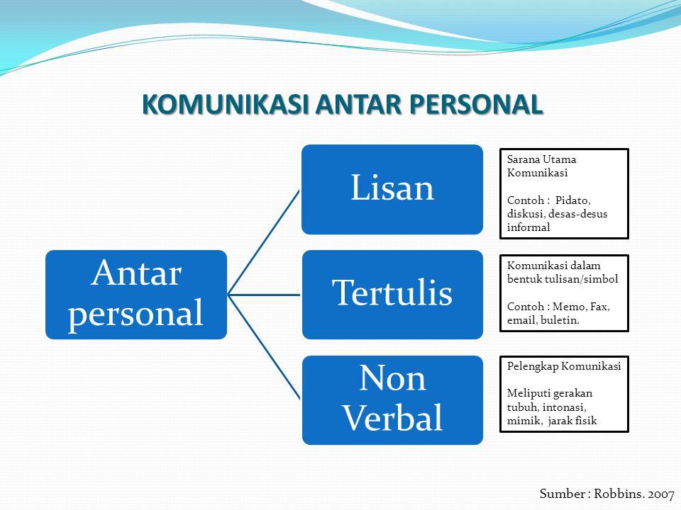 KOMUNIKASI ANTAR PERSONAL Antar personal LisanTertulis Non Verbal Sarana Utama Komunikasi Contoh : Pidato, diskusi, desas-desus informal Komunikasi da