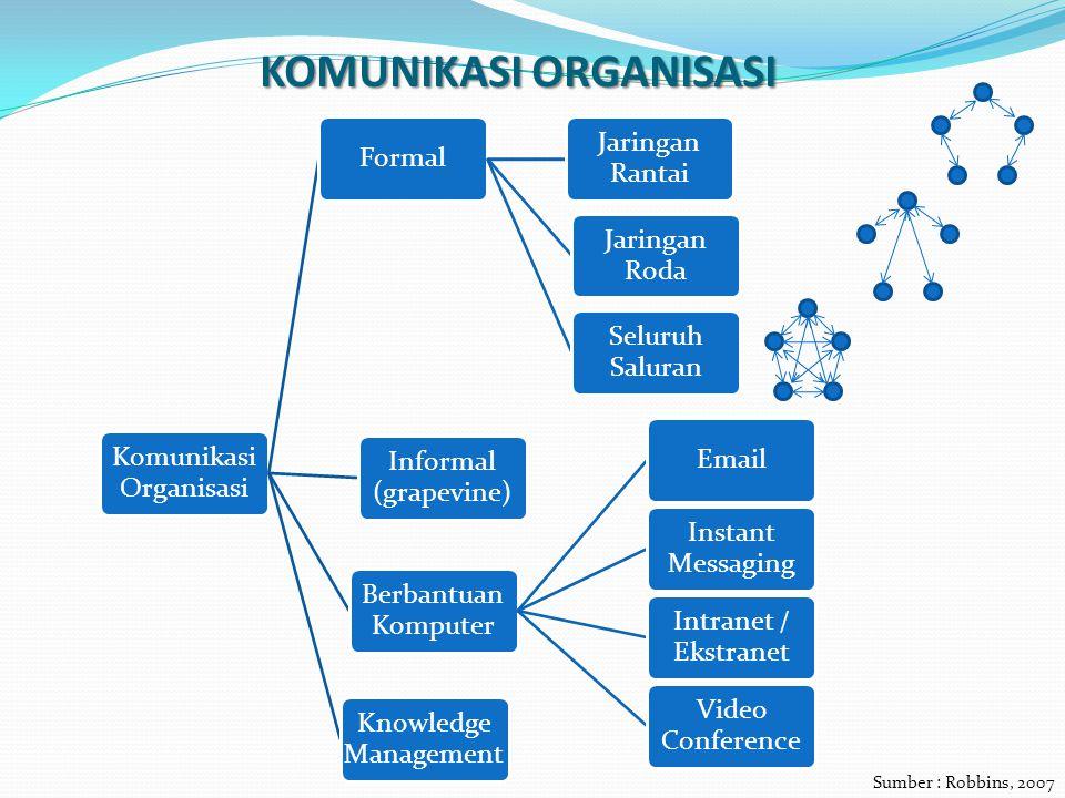 KOMUNIKASI ORGANISASI Komunikasi Organisasi Formal Jaringan Rantai Jaringan Roda Seluruh Saluran Informal (grapevine) Berbantuan Komputer Email Instan