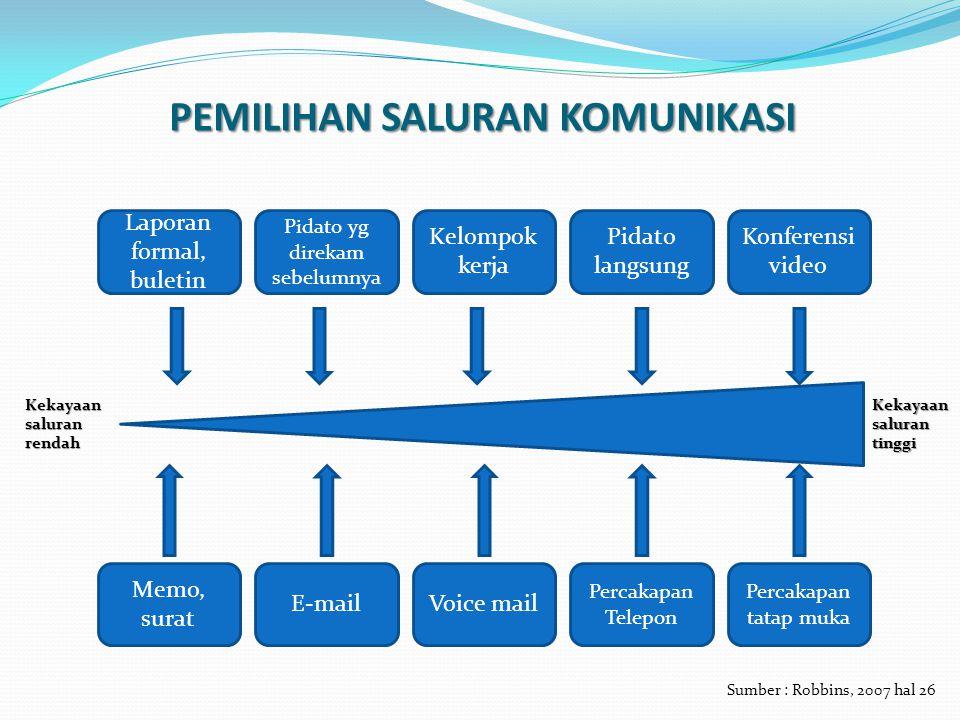 HAMBATAN BAGI KOMUNIKASI YANG EFEKTIF Hambatan Komunikasi Penyaringan / Filtering Persepsi Selektif Kelebihan Informasi EmosiBahasa Kesulitan Komunikasi Sumber : Robbins, 2007