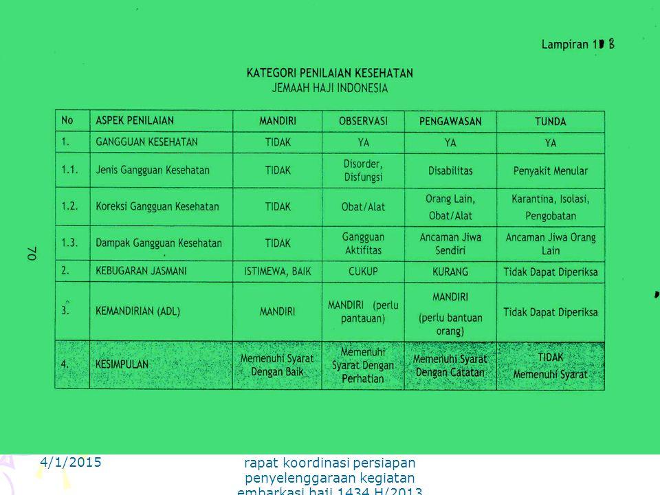 4/1/2015 rapat koordinasi persiapan penyelenggaraan kegiatan embarkasi haji 1434 H/2013 M BID KESEHATAN