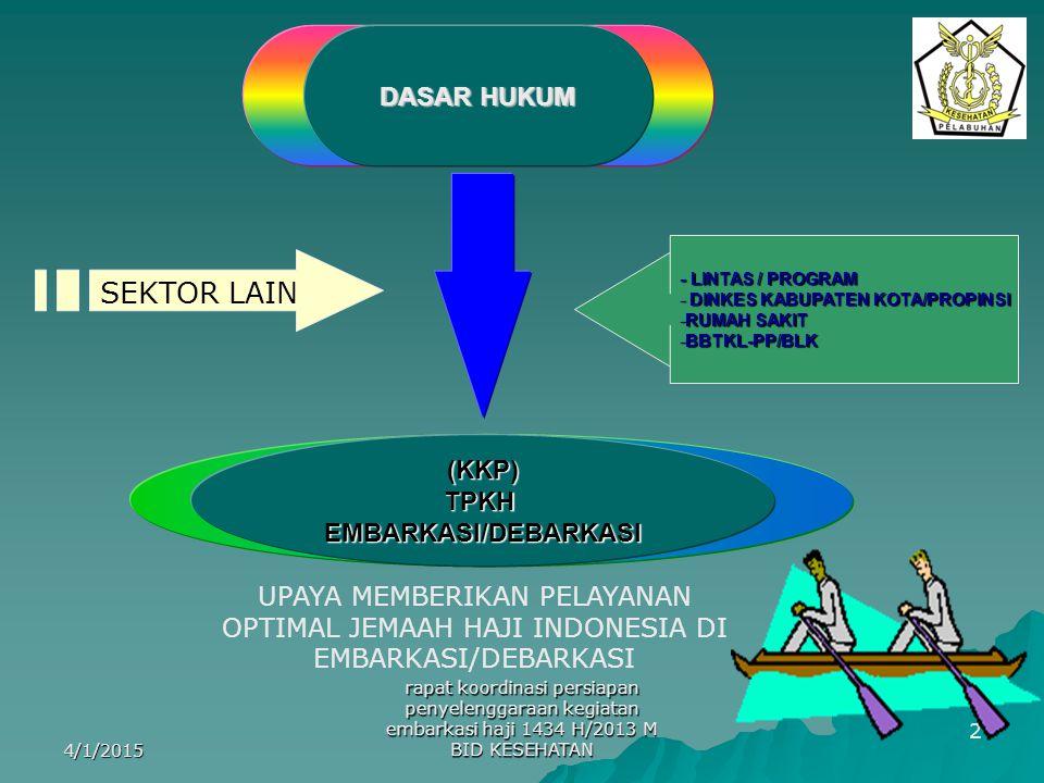 2 DASAR HUKUM (KKP)TPKHEMBARKASI/DEBARKASI - LINTAS / PROGRAM - DINKES KABUPATEN KOTA/PROPINSI -RUMAH SAKIT -BBTKL-PP/BLK SEKTOR LAIN UPAYA MEMBERIKAN