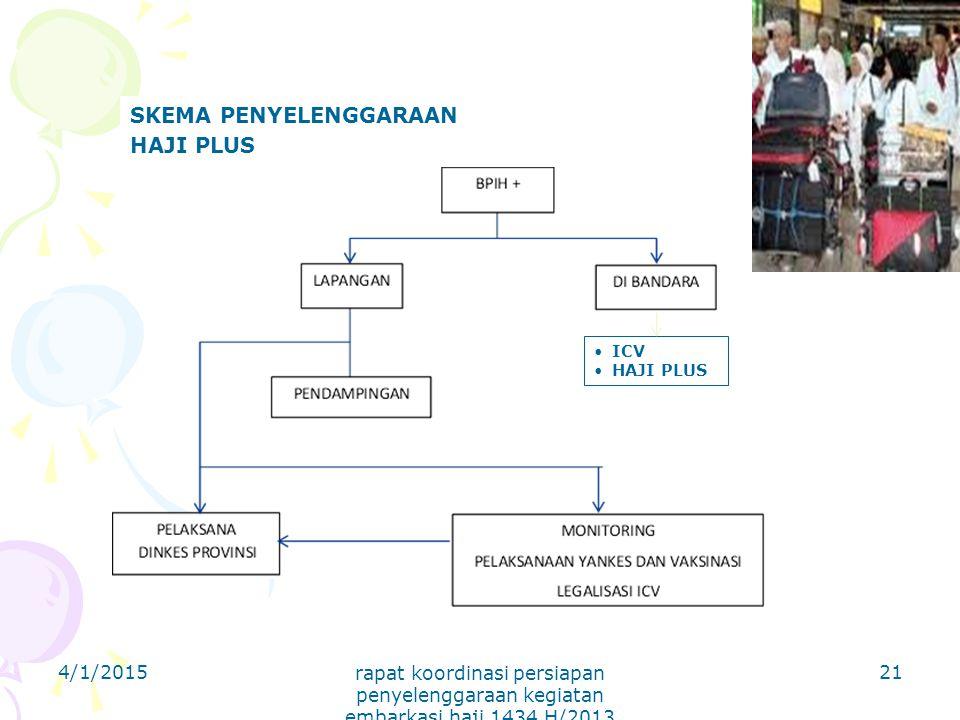 SKEMA PENYELENGGARAAN HAJI PLUS ICV HAJI PLUS 4/1/2015 rapat koordinasi persiapan penyelenggaraan kegiatan embarkasi haji 1434 H/2013 M BID KESEHATAN