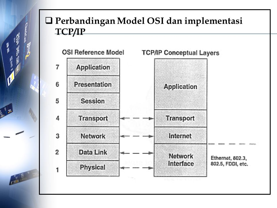  Perbandingan Model OSI dan implementasi TCP/IP