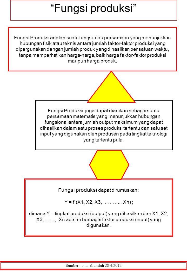 Sumber: ….. diunduh 28/4/2012 F ungsi produksi dapat dirumuskan : Y = f (X1, X2, X3, ……….., Xn) ; dimana Y = tingkat produksi (output) yang dihasilkan