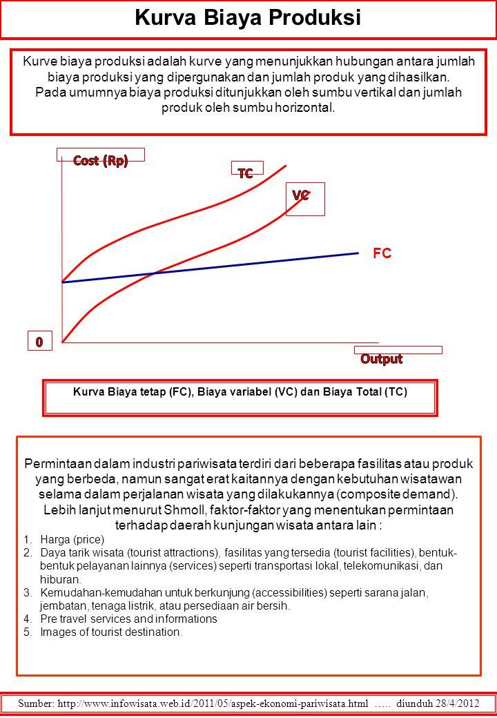 Sumber: http://www.infowisata.web.id/2011/05/aspek-ekonomi-pariwisata.html ….. diunduh 28/4/2012 Kurva Biaya tetap (FC), Biaya variabel (VC) dan Biaya