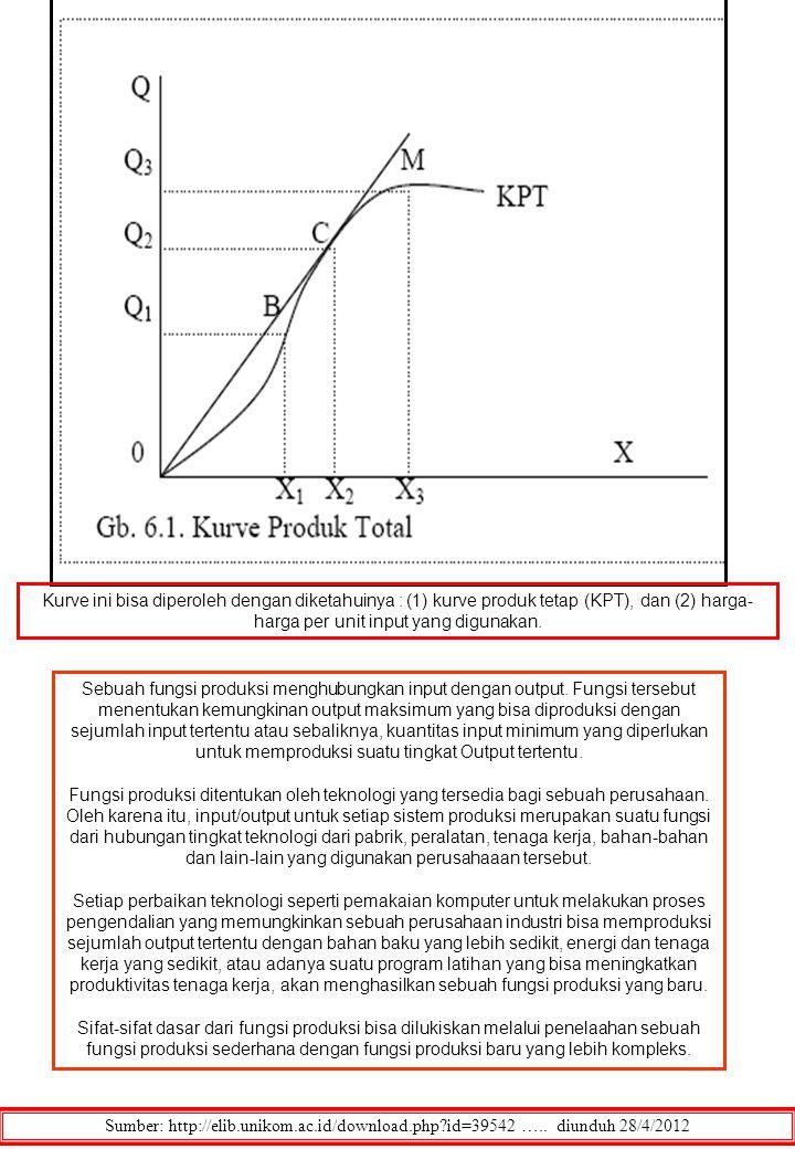 Sumber: http://elib.unikom.ac.id/download.php?id=39542 ….. diunduh 28/4/2012 Kurve ini bisa diperoleh dengan diketahuinya : (1) kurve produk tetap (KP