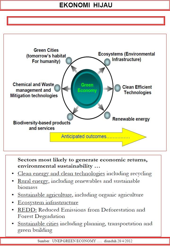 EKONOMI HIJAU Sumber: UNEP GREEN ECONOMY ….. diunduh 28/4/2012
