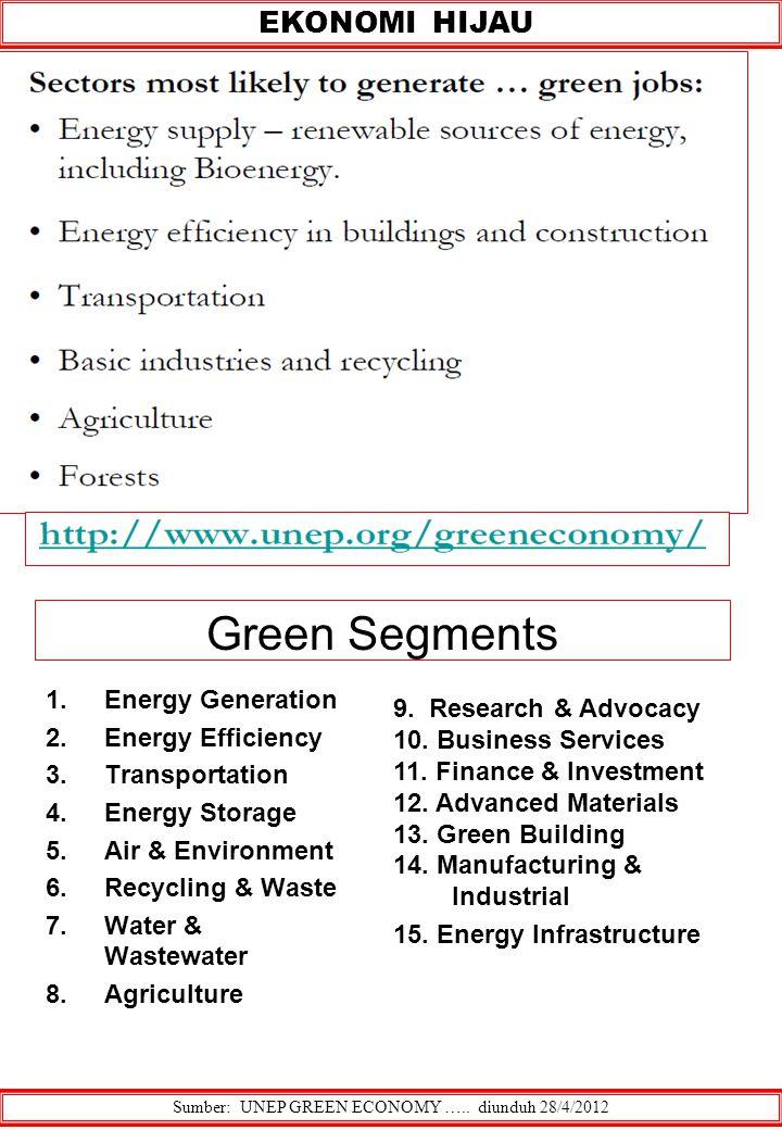 EKONOMI HIJAU Green Segments 1.Energy Generation 2.Energy Efficiency 3.Transportation 4.Energy Storage 5.Air & Environment 6.Recycling & Waste 7.Water