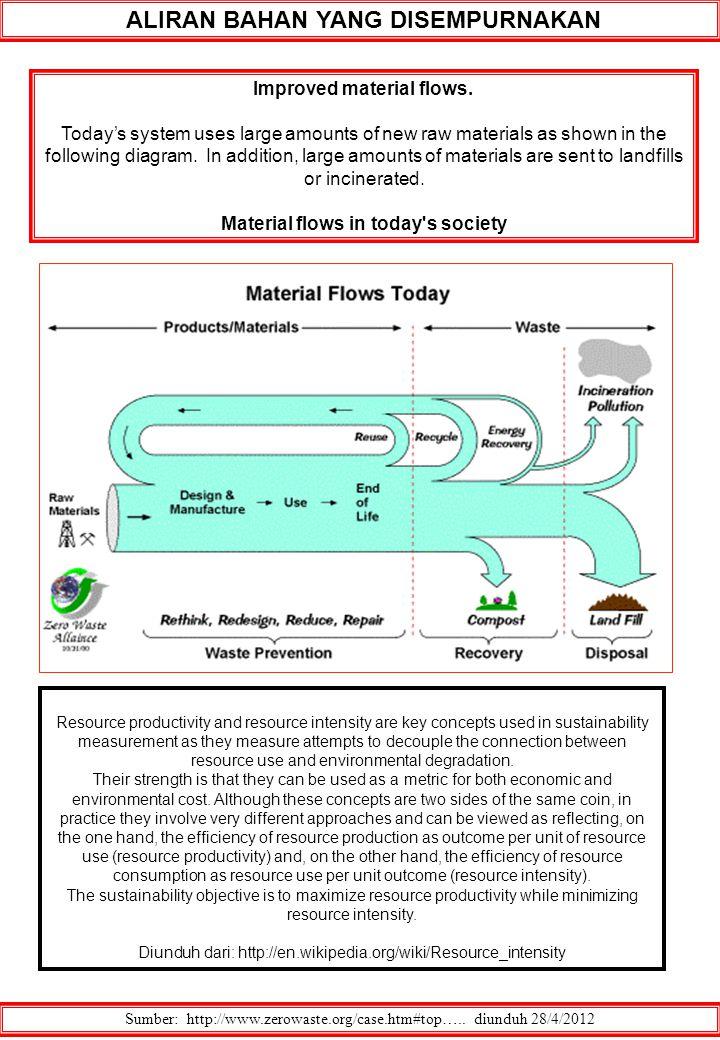 ALIRAN BAHAN YANG DISEMPURNAKAN Sumber: http://www.zerowaste.org/case.htm#top….. diunduh 28/4/2012 Improved material flows. Today's system uses large