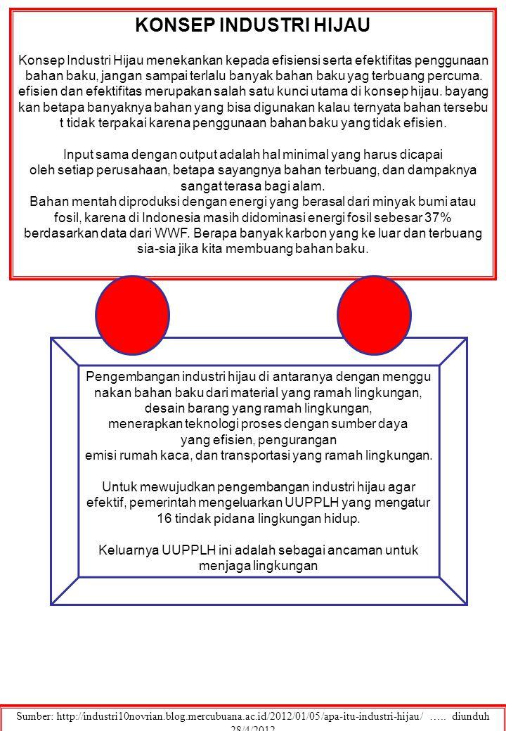 Sumber: …..Diunduh 27/4/2012.