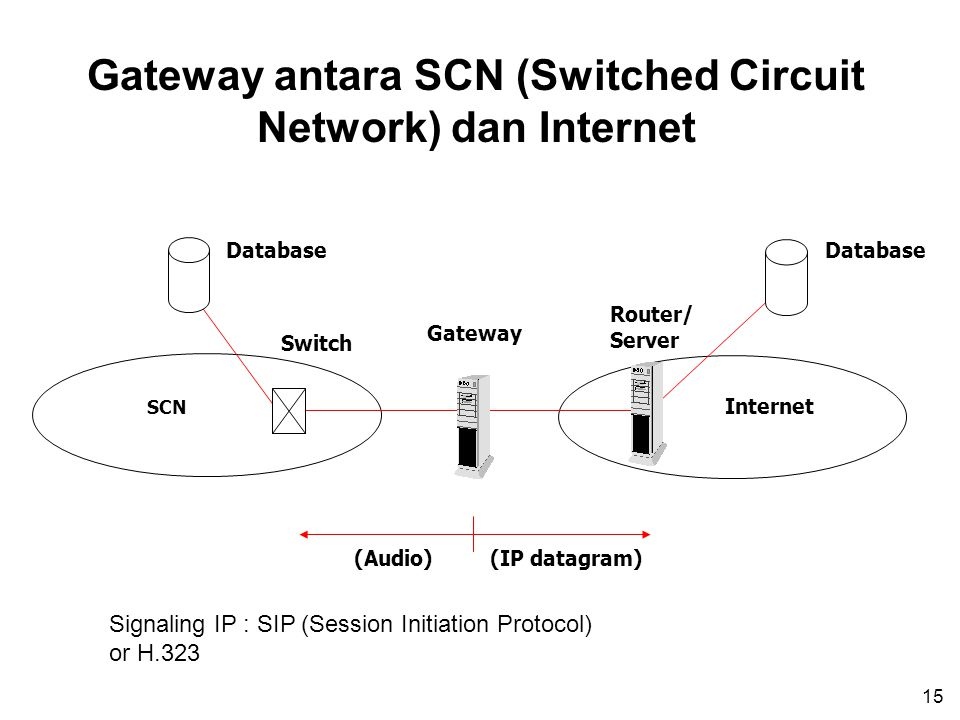 15 Gateway antara SCN (Switched Circuit Network) dan Internet Gateway Switch Router/ Server SCN Internet (Audio) Database (IP datagram) Signaling IP :