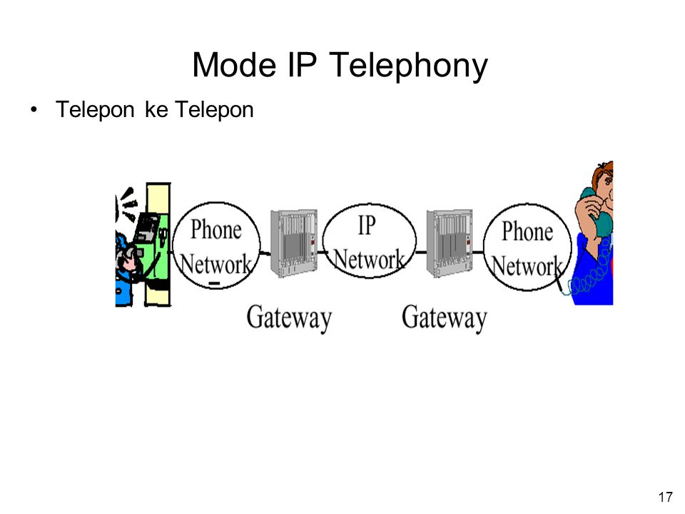 17 Mode IP Telephony Telepon ke Telepon