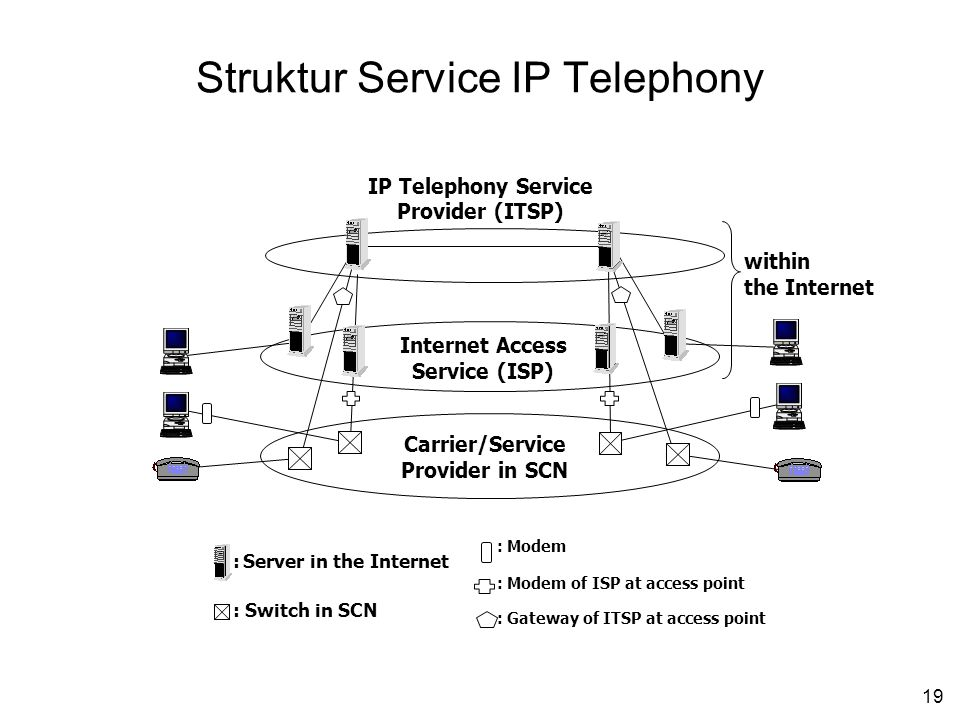 19 Struktur Service IP Telephony Internet Access Service (ISP) IP Telephony Service Provider (ITSP) Carrier/Service Provider in SCN within the Interne