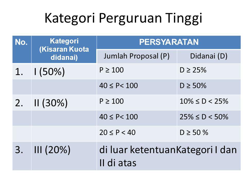 Kategori Perguruan Tinggi No. Kategori (Kisaran Kuota didanai) PERSYARATAN Jumlah Proposal (P)Didanai (D) 1.1.I (50%) P ≥ 100D ≥ 25% 40 ≤ P< 100D ≥ 50