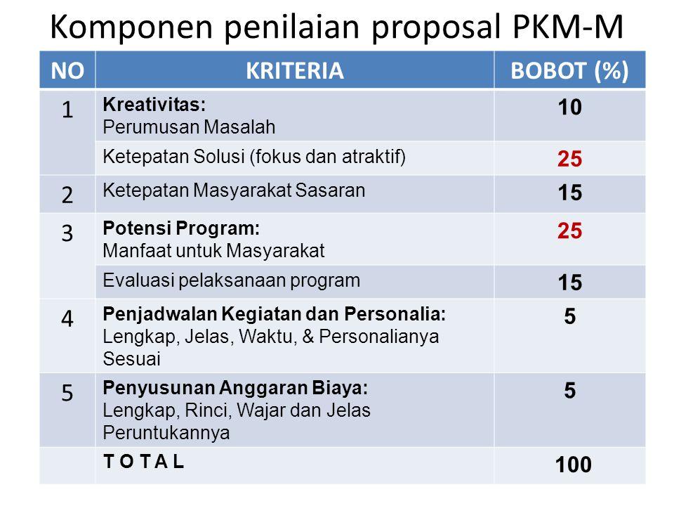 Komponen penilaian proposal PKM-M NOKRITERIABOBOT (%) 1 Kreativitas: Perumusan Masalah 10 Ketepatan Solusi (fokus dan atraktif) 25 2 Ketepatan Masyara