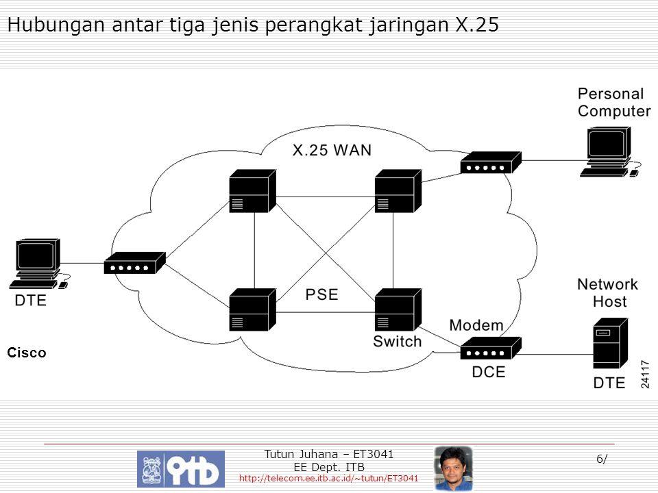 Tutun Juhana – ET3041 EE Dept. ITB http://telecom.ee.itb.ac.id/~tutun/ET3041 6/ Hubungan antar tiga jenis perangkat jaringan X.25 Cisco
