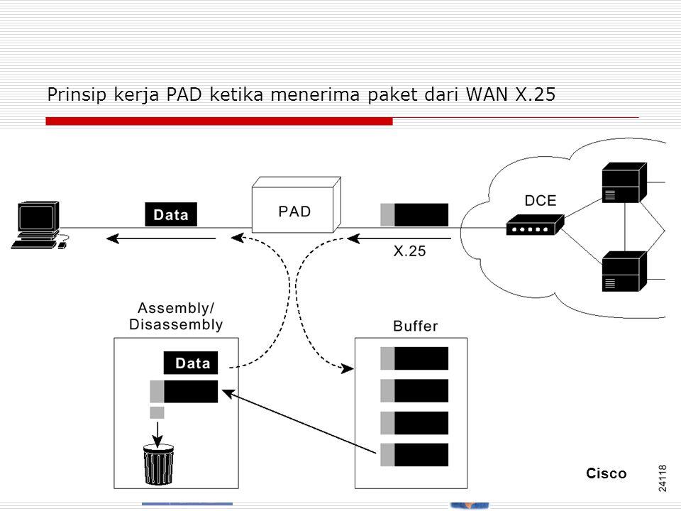 Tutun Juhana – ET3041 EE Dept. ITB http://telecom.ee.itb.ac.id/~tutun/ET3041 8/ Prinsip kerja PAD ketika menerima paket dari WAN X.25 Cisco