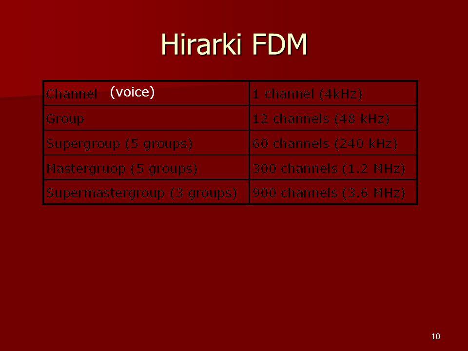 10 Hirarki FDM (voice)
