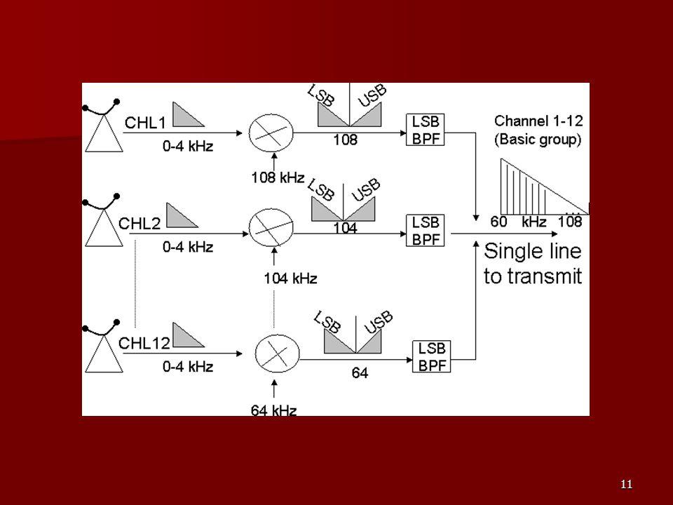 12 Time-Division Multiplexing (TDM) Channel disebut juga timeslot Channel disebut juga timeslot Selain channel untuk user, diperlukan juga informasi sinkronisasi agar receiver (demux) dapat menentukan awal dari channel 1 Selain channel untuk user, diperlukan juga informasi sinkronisasi agar receiver (demux) dapat menentukan awal dari channel 1 TDM digunakan pada sistem transmisi berkapasitas besar TDM digunakan pada sistem transmisi berkapasitas besar Dengan TDM, beberapa user dapat mengakses jaringan pada frekuensi yang sama tetapi pada waktu yang berlainan (bergiliran) Dengan TDM, beberapa user dapat mengakses jaringan pada frekuensi yang sama tetapi pada waktu yang berlainan (bergiliran) Contoh sistem TDM : PCM frame Contoh sistem TDM : PCM frame