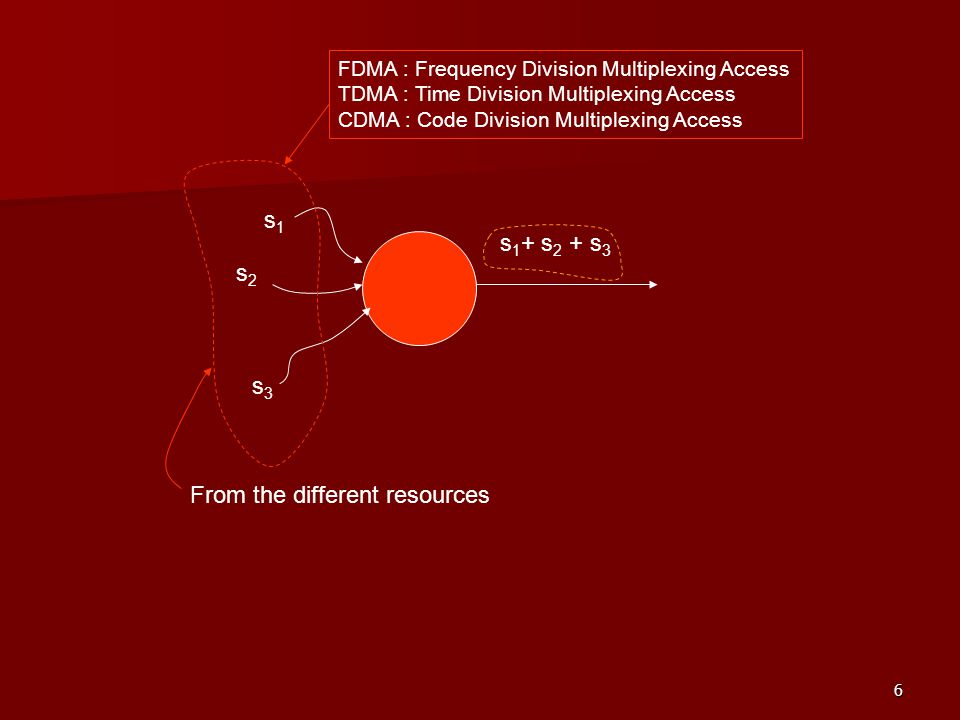 6 s1s1 s2s2 s3s3 s 1 + s 2 + s 3 From the different resources FDMA : Frequency Division Multiplexing Access TDMA : Time Division Multiplexing Access C