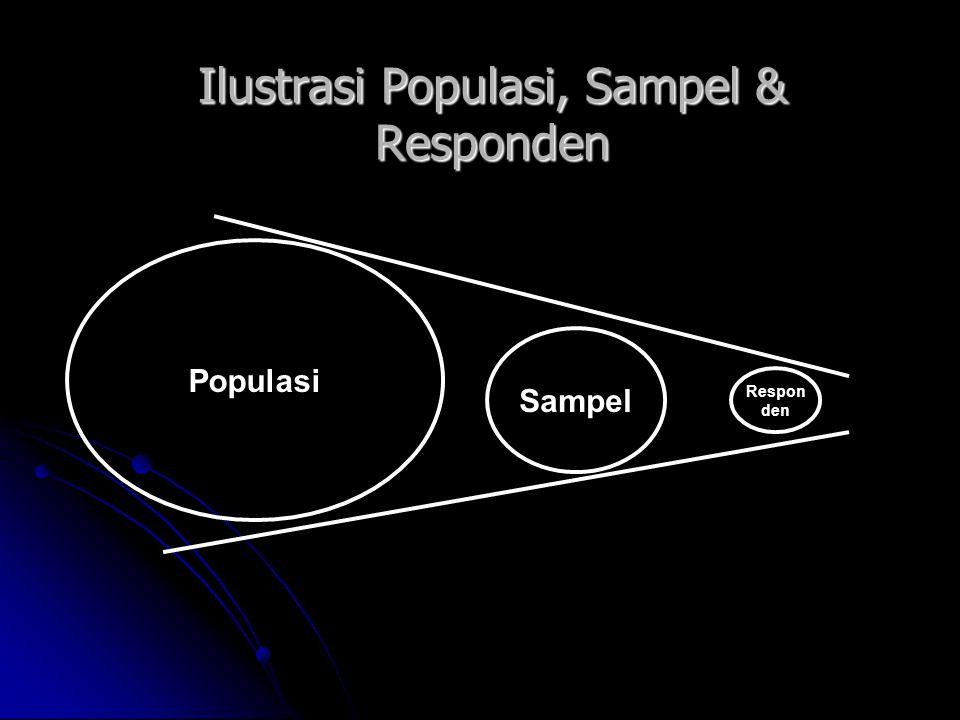 Ilustrasi Populasi, Sampel & Responden Populasi Sampel Respon den