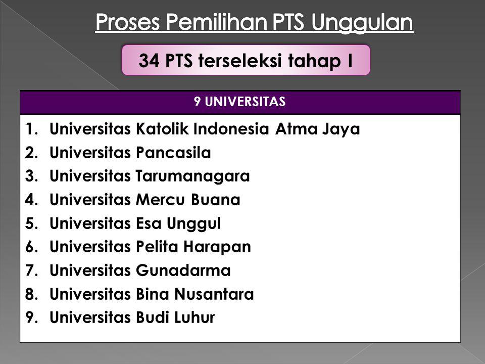 9 UNIVERSITAS 1.Universitas Katolik Indonesia Atma Jaya 2.Universitas Pancasila 3.Universitas Tarumanagara 4.Universitas Mercu Buana 5.Universitas Esa