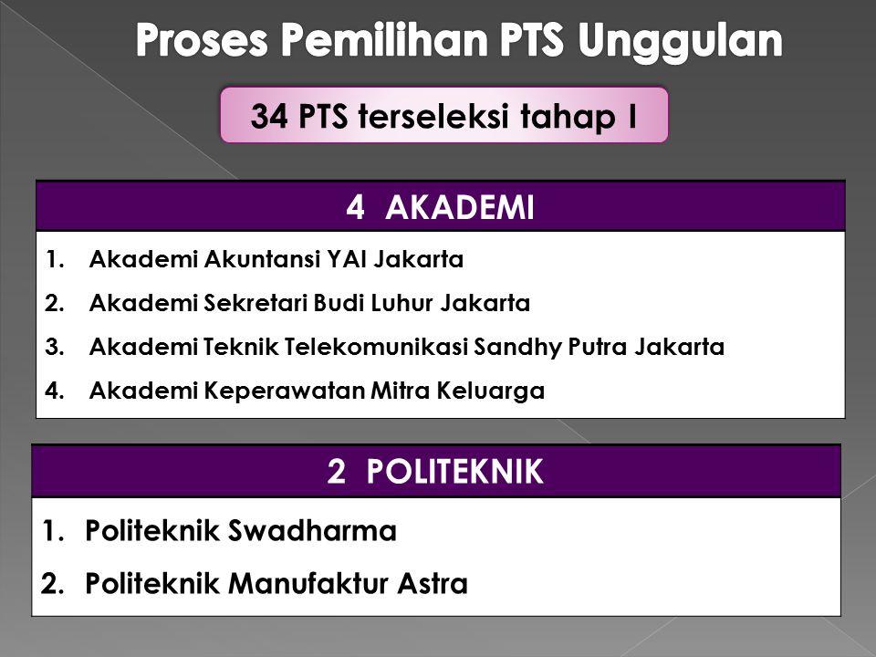 4 AKADEMI 1.Akademi Akuntansi YAI Jakarta 2.Akademi Sekretari Budi Luhur Jakarta 3.Akademi Teknik Telekomunikasi Sandhy Putra Jakarta 4.Akademi Kepera