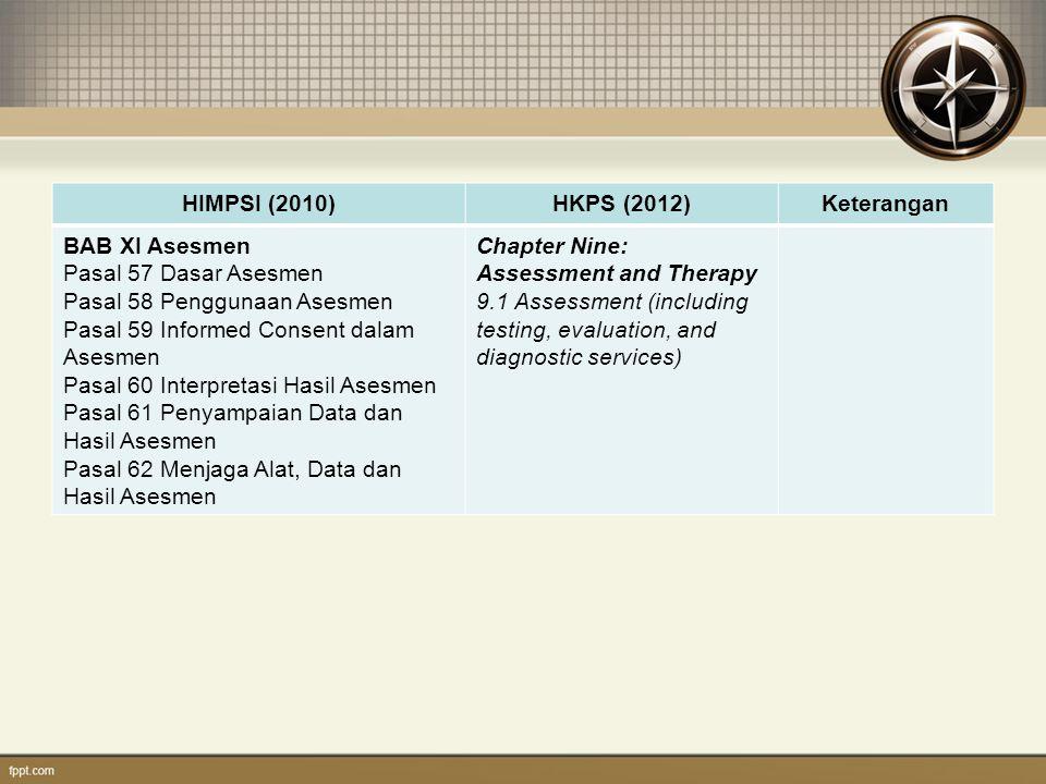 HIMPSI (2010)HKPS (2012)Keterangan BAB XI Asesmen Pasal 57 Dasar Asesmen Pasal 58 Penggunaan Asesmen Pasal 59 Informed Consent dalam Asesmen Pasal 60