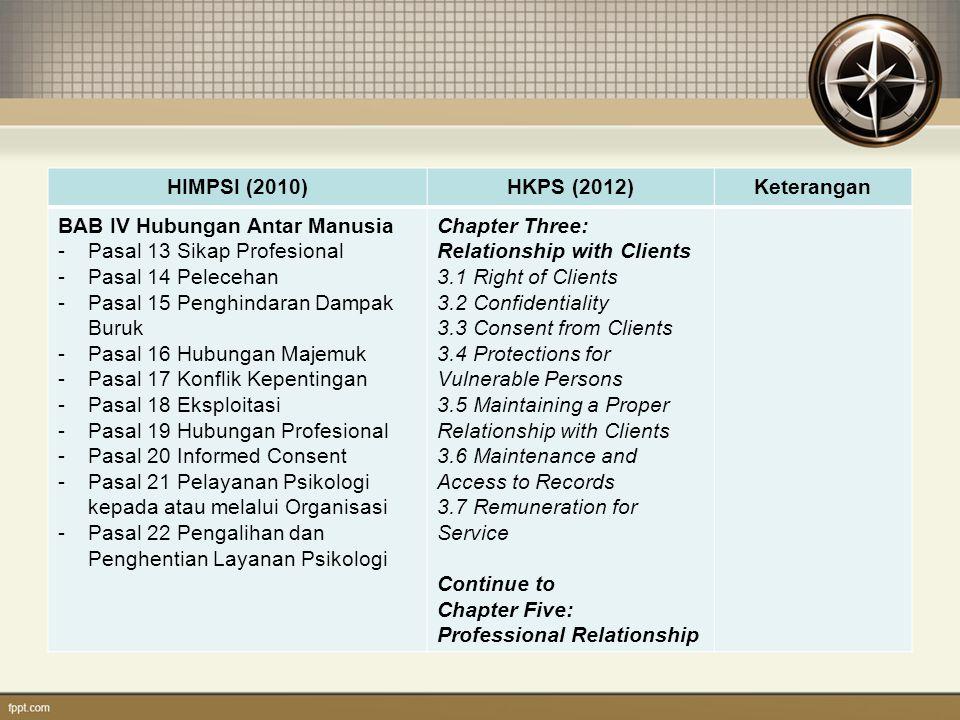HIMPSI (2010)HKPS (2012)Keterangan BAB IV Hubungan Antar Manusia -Pasal 13 Sikap Profesional -Pasal 14 Pelecehan -Pasal 15 Penghindaran Dampak Buruk -Pasal 16 Hubungan Majemuk -Pasal 17 Konflik Kepentingan -Pasal 18 Eksploitasi -Pasal 19 Hubungan Profesional -Pasal 20 Informed Consent -Pasal 21 Pelayanan Psikologi kepada atau melalui Organisasi -Pasal 22 Pengalihan dan Penghentian Layanan Psikologi Chapter Five: Professional Relationship 5.1 General 5.2 Joint-Practice 5.3 Making a Referral 5.4 Receiving a Referral 5.5 Disputes