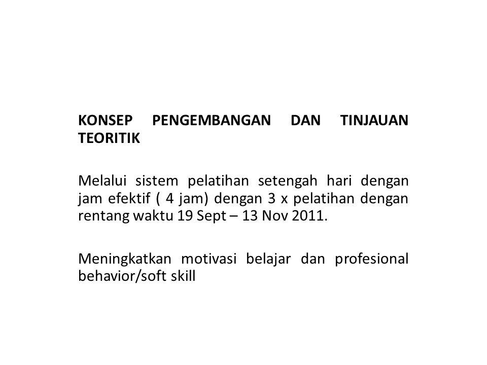 KONSEP PENGEMBANGAN DAN TINJAUAN TEORITIK Melalui sistem pelatihan setengah hari dengan jam efektif ( 4 jam) dengan 3 x pelatihan dengan rentang waktu 19 Sept – 13 Nov 2011.