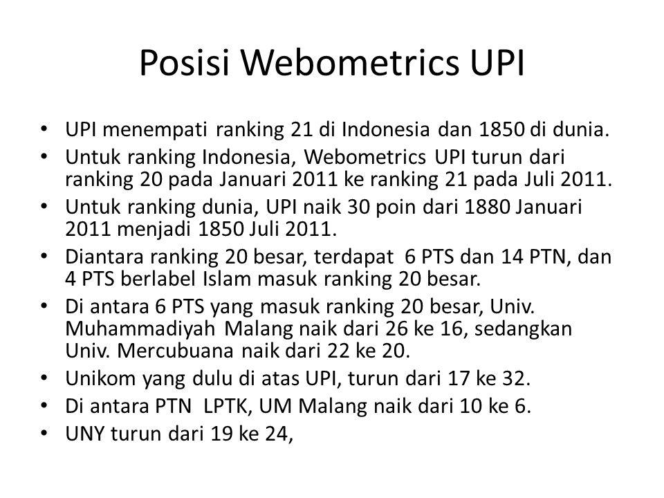 Posisi Webometrics UPI UPI menempati ranking 21 di Indonesia dan 1850 di dunia.