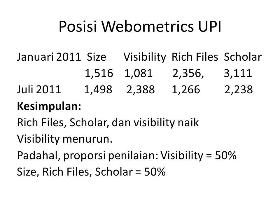 Posisi Webometrics UPI Januari 2011 Size Visibility Rich Files Scholar 1,516 1,081 2,356, 3,111 Juli 2011 1,498 2,388 1,266 2,238 Kesimpulan: Rich Files, Scholar, dan visibility naik Visibility menurun.