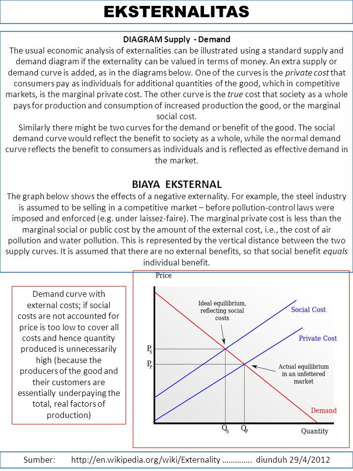 EKSTERNALITAS DIAGRAM Supply - Demand The usual economic analysis of externalities can be illustrated using a standard supply and demand diagram if the externality can be valued in terms of money.