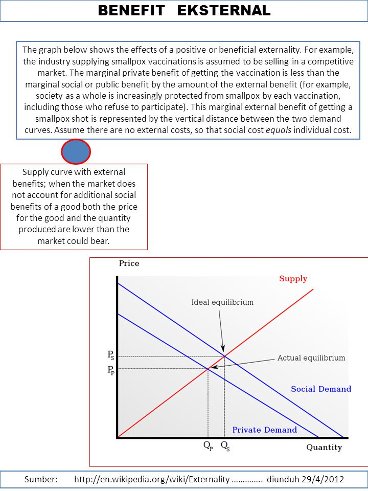 BENEFIT EKSTERNAL The graph below shows the effects of a positive or beneficial externality.