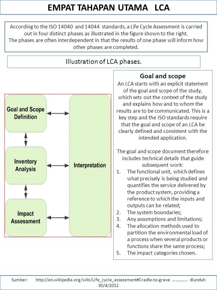 EMPAT TAHAPAN UTAMA LCA Sumber: http://en.wikipedia.org/wiki/Life_cycle_assessment#Cradle-to-grave …………..