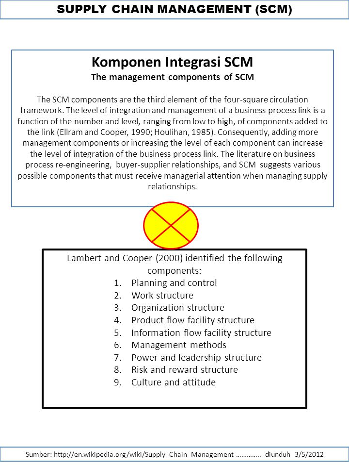 SUPPLY CHAIN MANAGEMENT (SCM) Komponen Integrasi SCM The management components of SCM The SCM components are the third element of the four-square circ