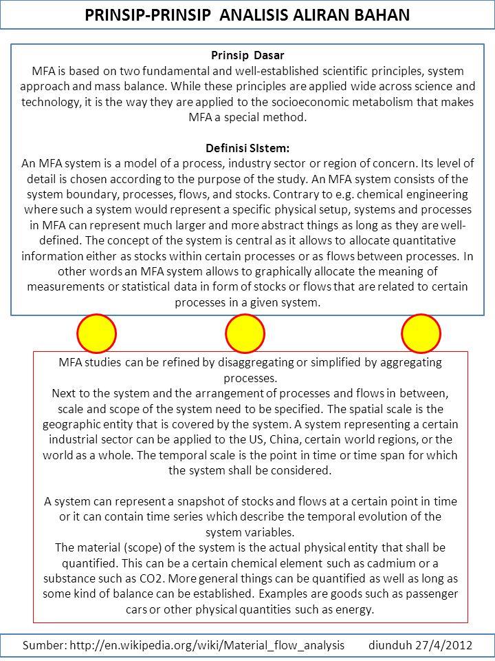 PRINSIP-PRINSIP ANALISIS ALIRAN BAHAN Sumber: http://en.wikipedia.org/wiki/Material_flow_analysis diunduh 27/4/2012 Prinsip Dasar MFA is based on two fundamental and well-established scientific principles, system approach and mass balance.