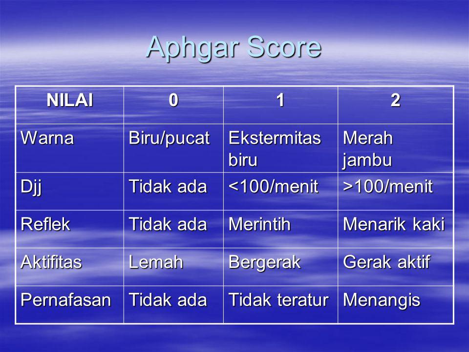 Aphgar Score NILAI012 WarnaBiru/pucat Ekstermitas biru Merah jambu Djj Tidak ada <100/menit>100/menit Reflek Merintih Menarik kaki AktifitasLemahBergerak Gerak aktif Pernafasan Tidak ada Tidak teratur Menangis